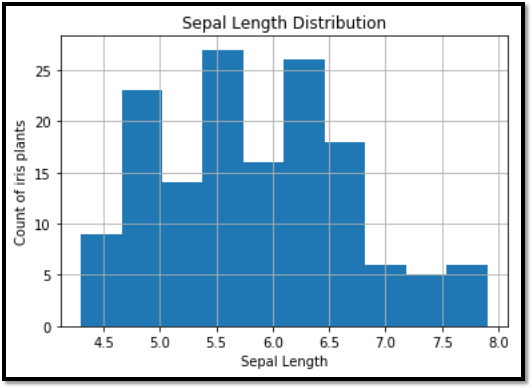 Learn Visualization Of Data In Python
